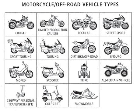 motorcycleTypes